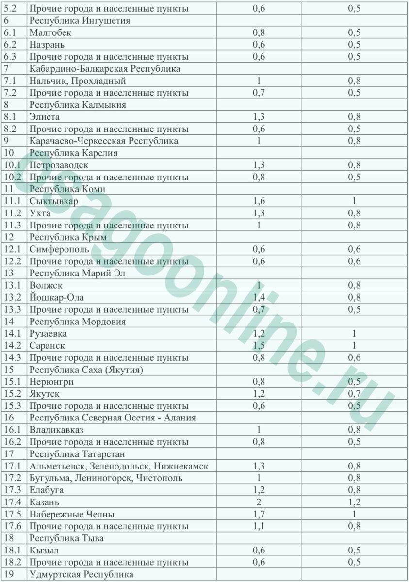 Подача документов на квоту в москве