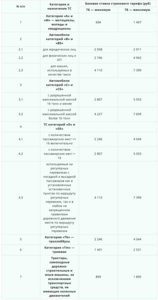 Базовые ставки ТБ. Тарифный коридор 2019