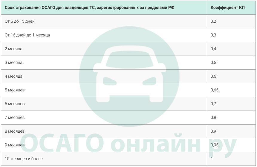 Период страхования для владельцев иностранных ТС (КП)
