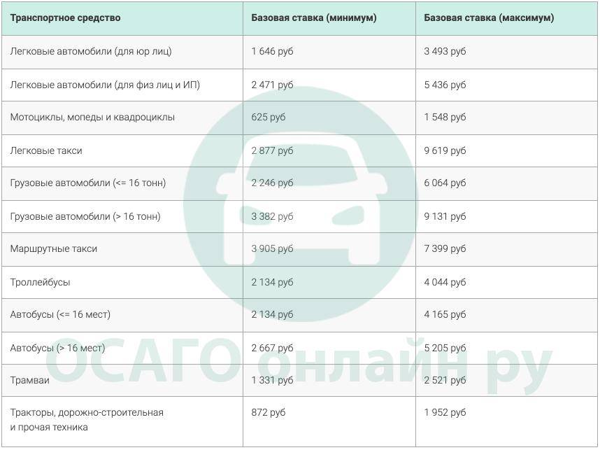 Таблица базовых ставок ОСАГО в 2021 году